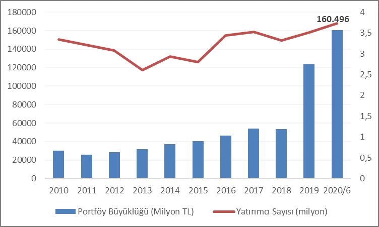 Menkul Kıymet Yatırım Fonlarının Portföy Büyüklüğü ve Yatırımcı Sayısı Gelişimi