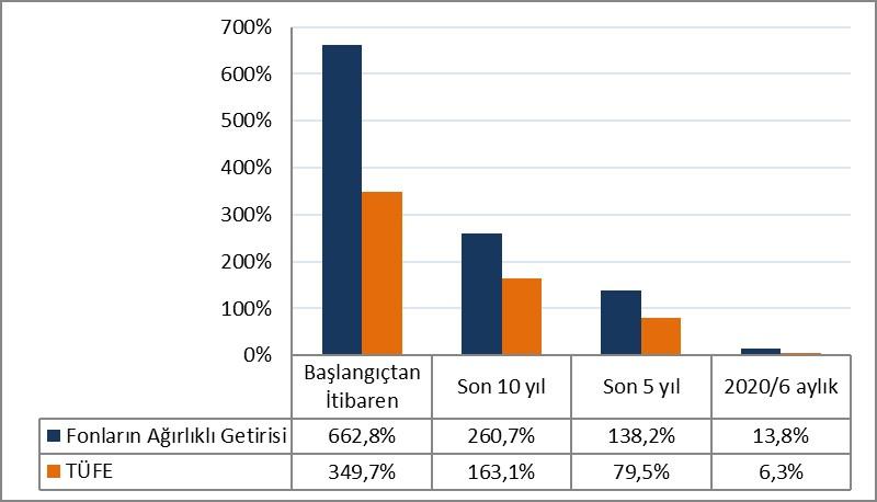 Emeklilik Yatırım Fonlarının Getirilerinin TÜFE ile Karşılaştırılması